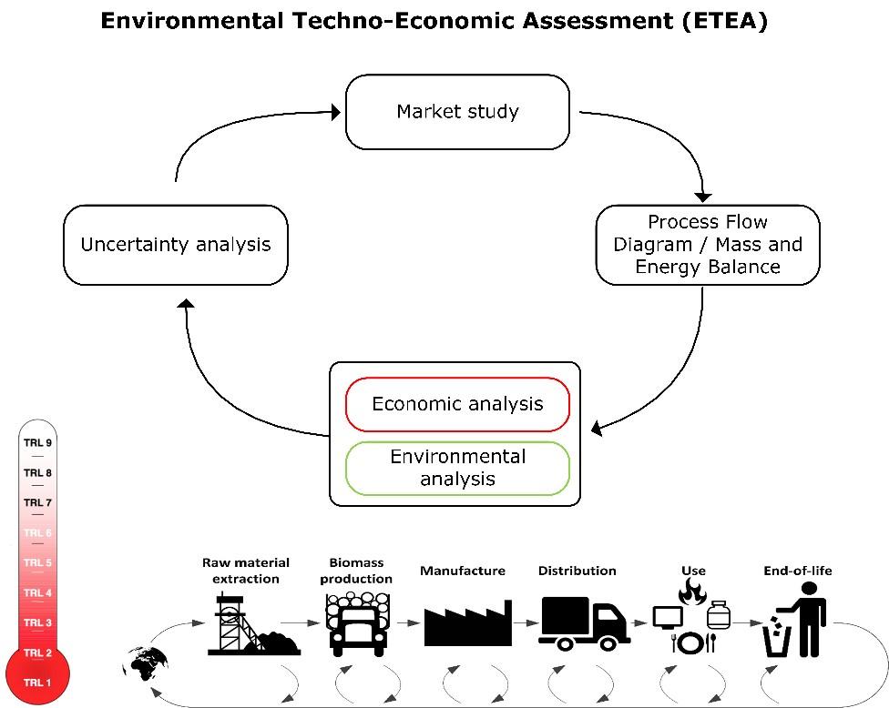Techno-economic assessment | VITO