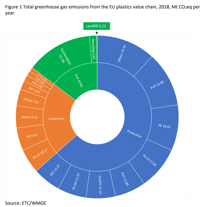 Total greenhouse gas emissions from the EU plastics value chain in 2018 | source: ETC/WMGE