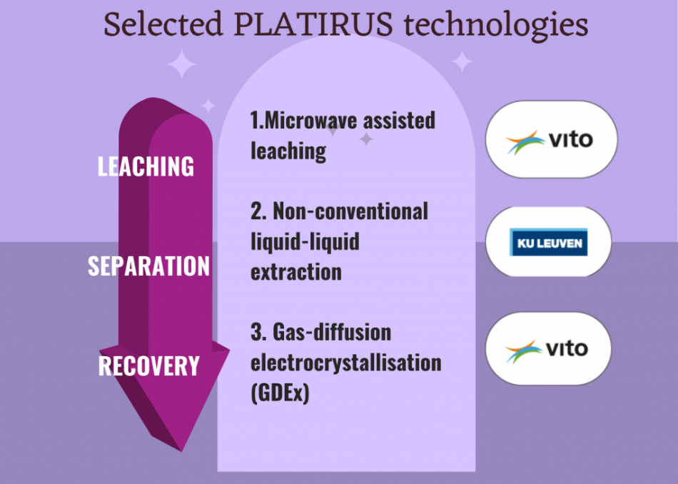 Overzicht van de 3 PLATIRUS-technologieën die klaar zijn voor industriële opschaling