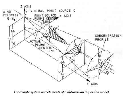 Coordinate system and elements of a bi-Gaussian dispersion model