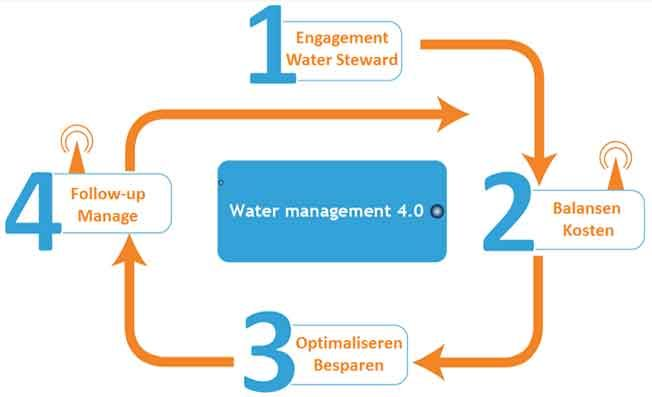VITO - Water resilient agriculture